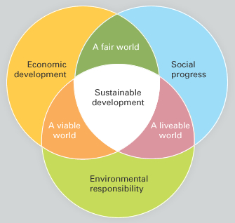 Sustainable development image
