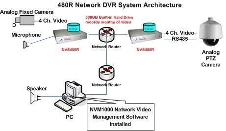 480 Network Diagram