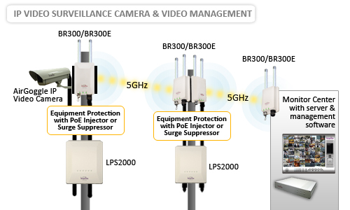 5GHz Wireless Video Camera Diagram