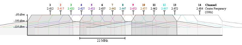 2.4GHz non-overlapping channels