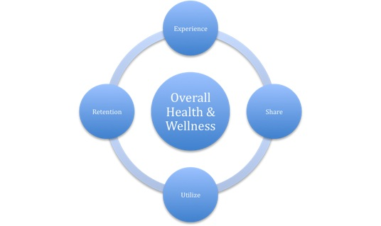 Health and Wellness Cycle