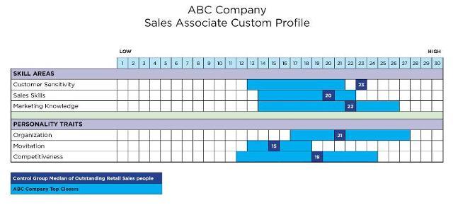 Retail Sales Associate Custom Profile