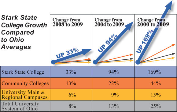 Growth of Stark State College