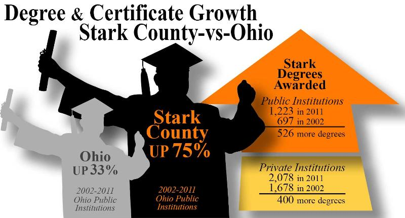 Stark County vs. Ohio Degree Growth 2002-2011