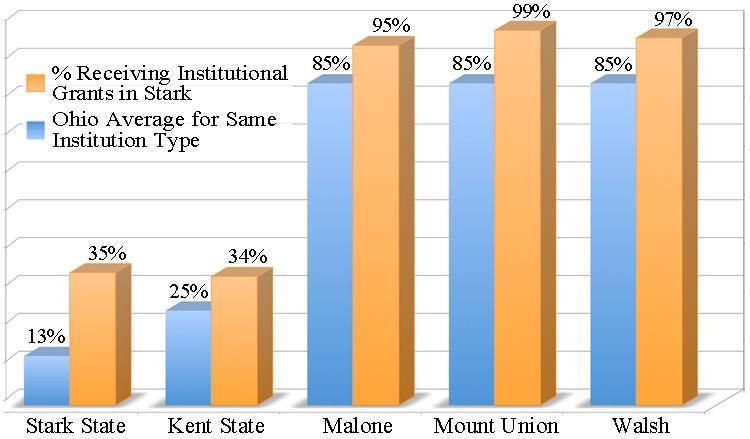 Stark Institutional Grants