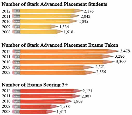 Advanced Placement Tests 2008-2012