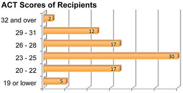 ACT Scores of Recipients