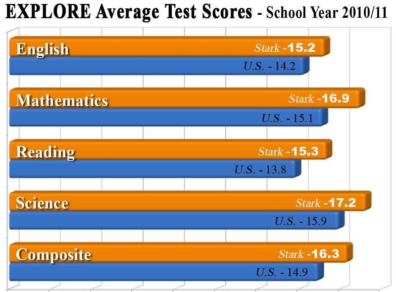 EXPLORE Average Test Scores - School Year 2010/11