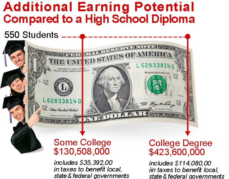 Earning Potential Over a High School Diploma