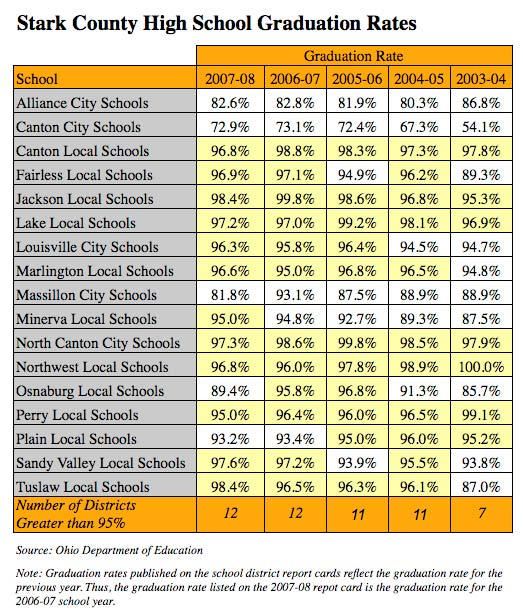 Stark County Graduation Rates
