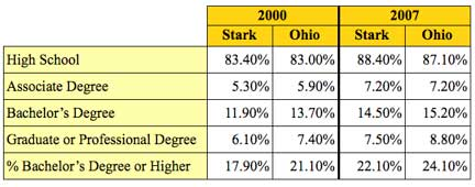 2000-vs-2007 Degree Attainment