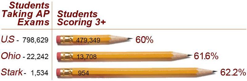 2009 AP Exam Scores