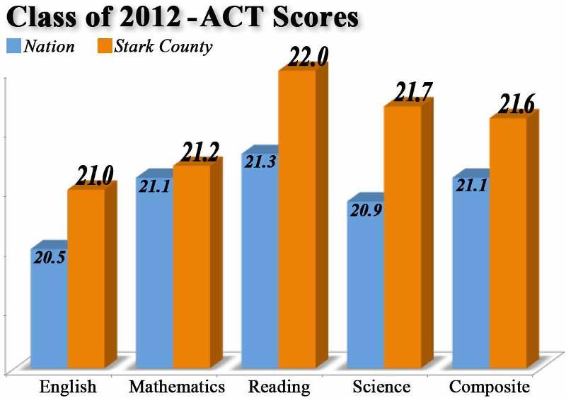 Stark County vs. U.S. - ACT Scores