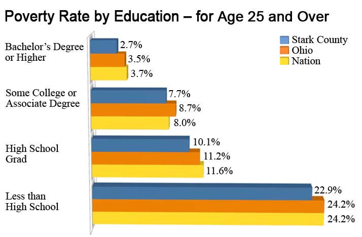 Poverty Rate by Education