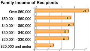 Family Income of Recipients