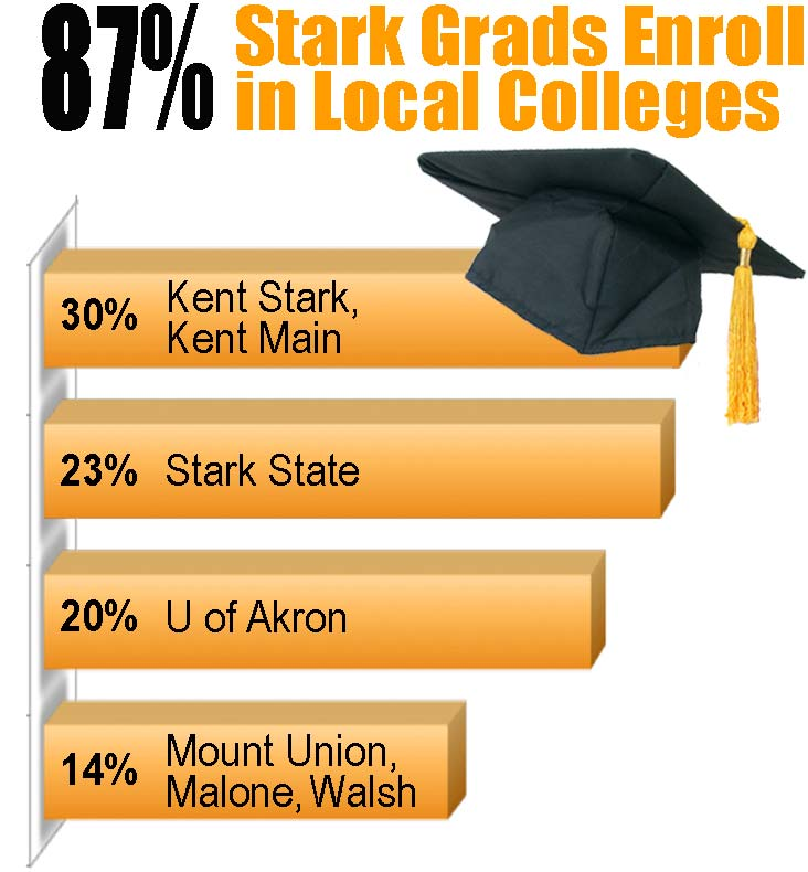 87% Stark Grads Enroll in Local Colleges