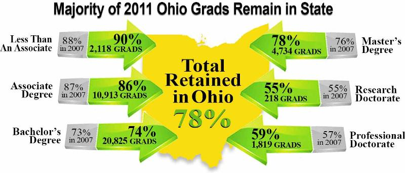 Majority of 2011 Ohio Grads Remain in State