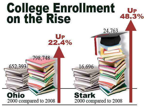 College Enrollment on the Rise