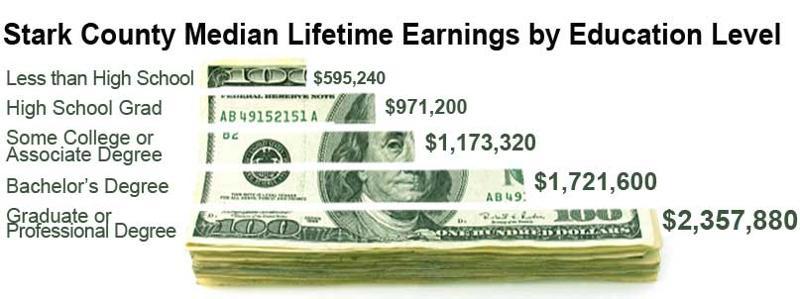 Stark County Median Lifetime Earnings by Education Level
