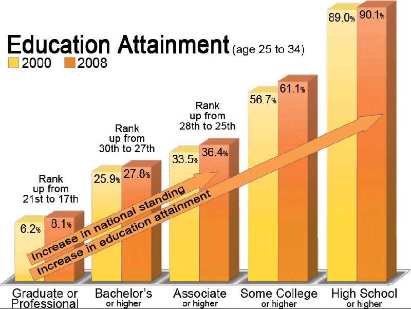 Education Attainment 2000-vs-2008