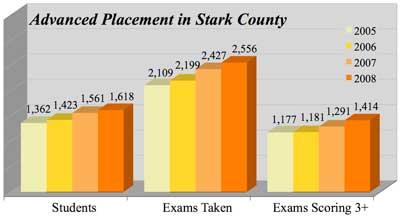 Stark County AP 2003-2008