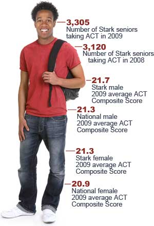 Student with ACT Statistics