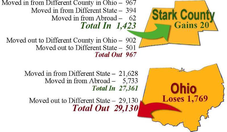 Stark County -vs- Ohio Brain Drain
