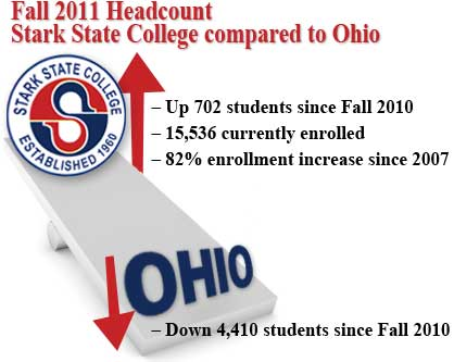 Fall 2011 Headcount - Stark State & Ohio