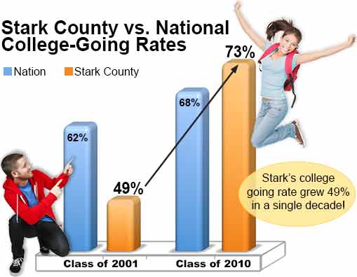 Stark vs. National College-Going Rate