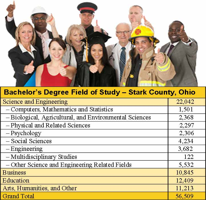 Stark County Bachelor's Degree Field of Study