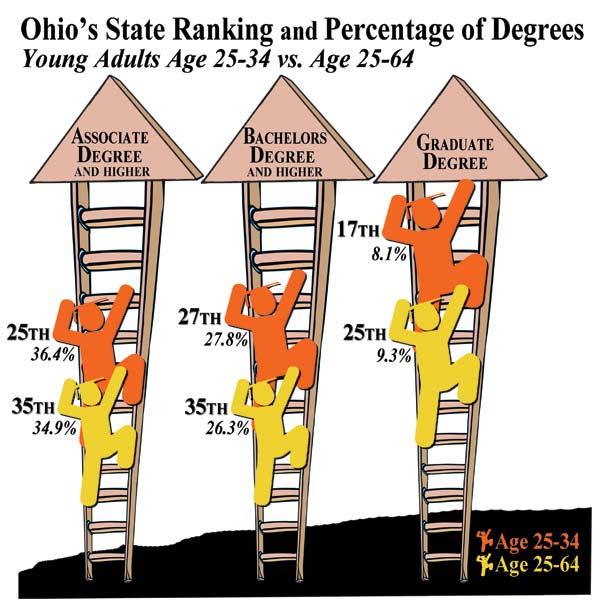 Ohio State Ranking & Degree Percentage