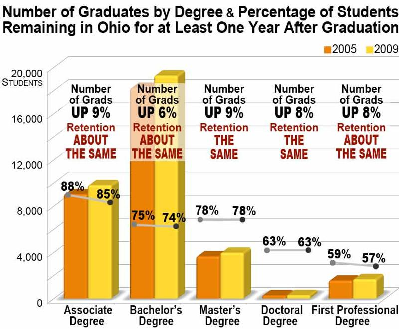 Graduates-vs-Retention 2005