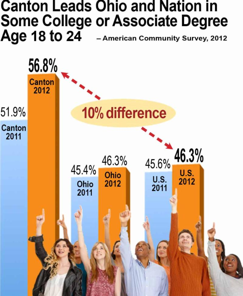 Canton Leads Ohio and Nation in Some College or Associate Degree Age 18-24