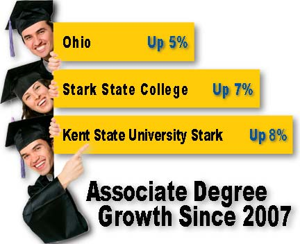 Associate Degree Growth Since 2007
