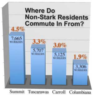 Non-Stark Resident Commute In