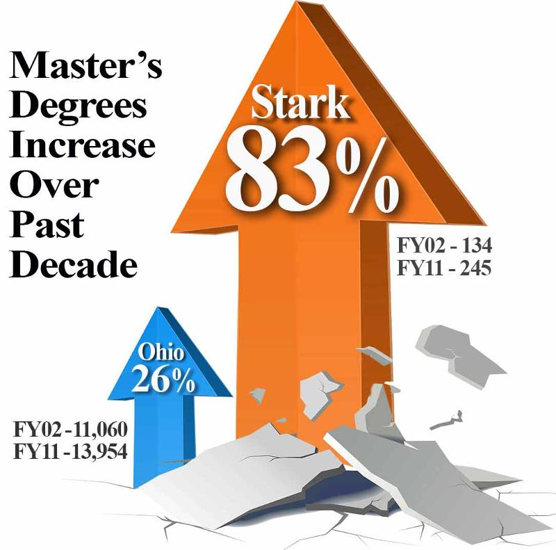 Master's Degree Growth Over Past Decade