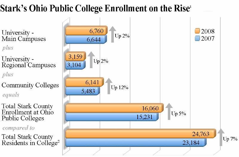 Stark's Ohio Public College on the Rise