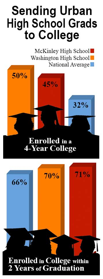 Sending Urban High School Grads to College