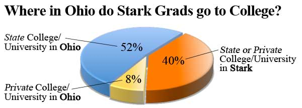 Where in Ohio do Stark Grads go to College?