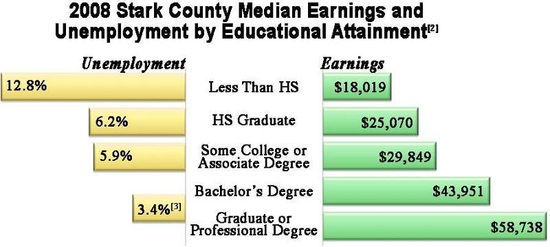 Stark County Earnings