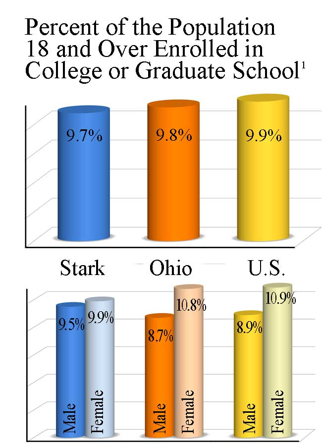 Percent of 18 and Over Enrolled in College