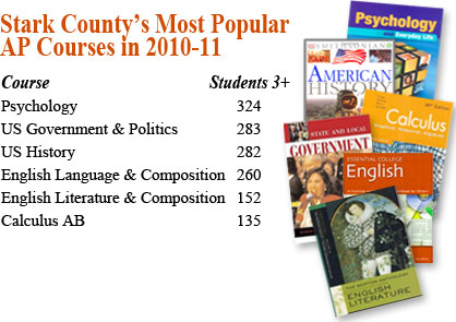 Popular Stark County AP Courses