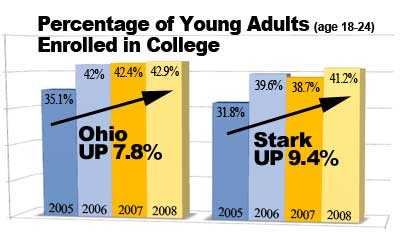 Percentage of Young Adults (age 18-24) Enrolled in College
