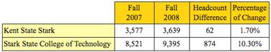 KSU & SSCT-2007 & 2008 Enrollment