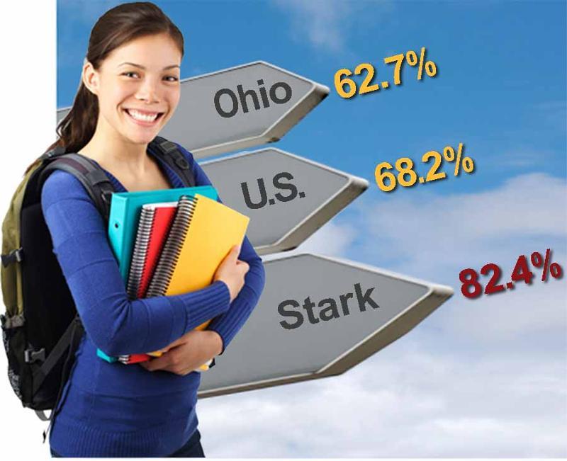 College going comparison