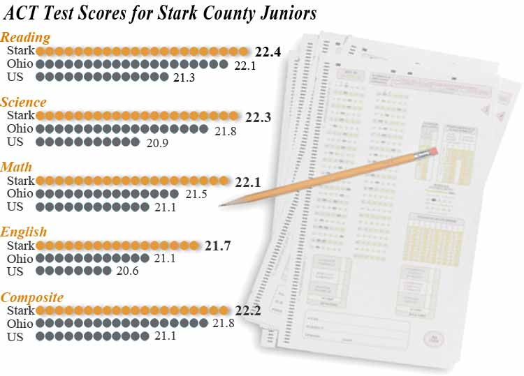 ACT Test Scores for Stark Juniors