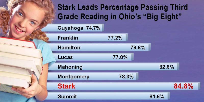Third Grade Passing Rate