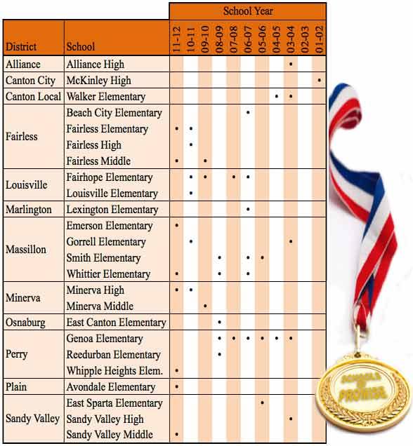 Schools of Promise 2001-2012