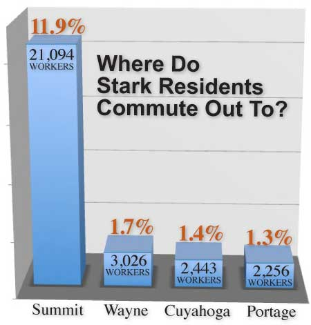 Stark Residents Commute Out