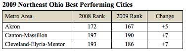 2009 Northeast Ohio Best Performing Cities